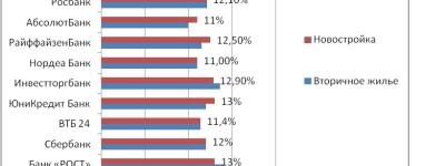 Проценты по ипотечному кредитованию – часть 2 – предложения банков и сравнительный анализ