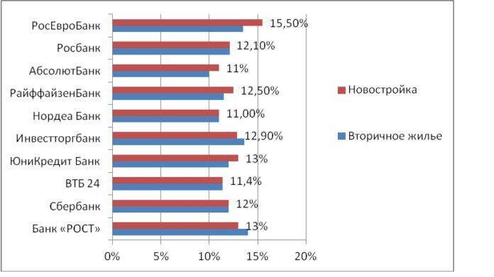 Проценты по ипотечным кредитам 2